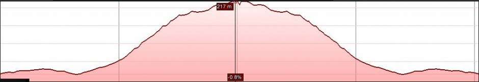 elevation profile of part of the route